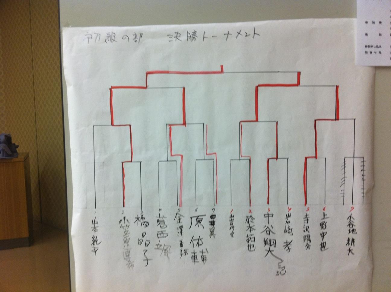 北奥羽子供将棋大会 初級