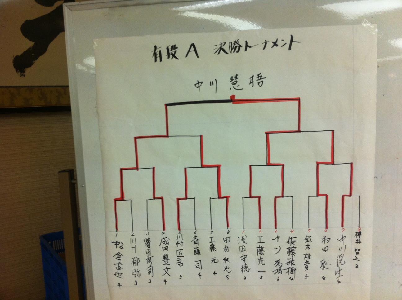 新春将棋大会 Aクラス