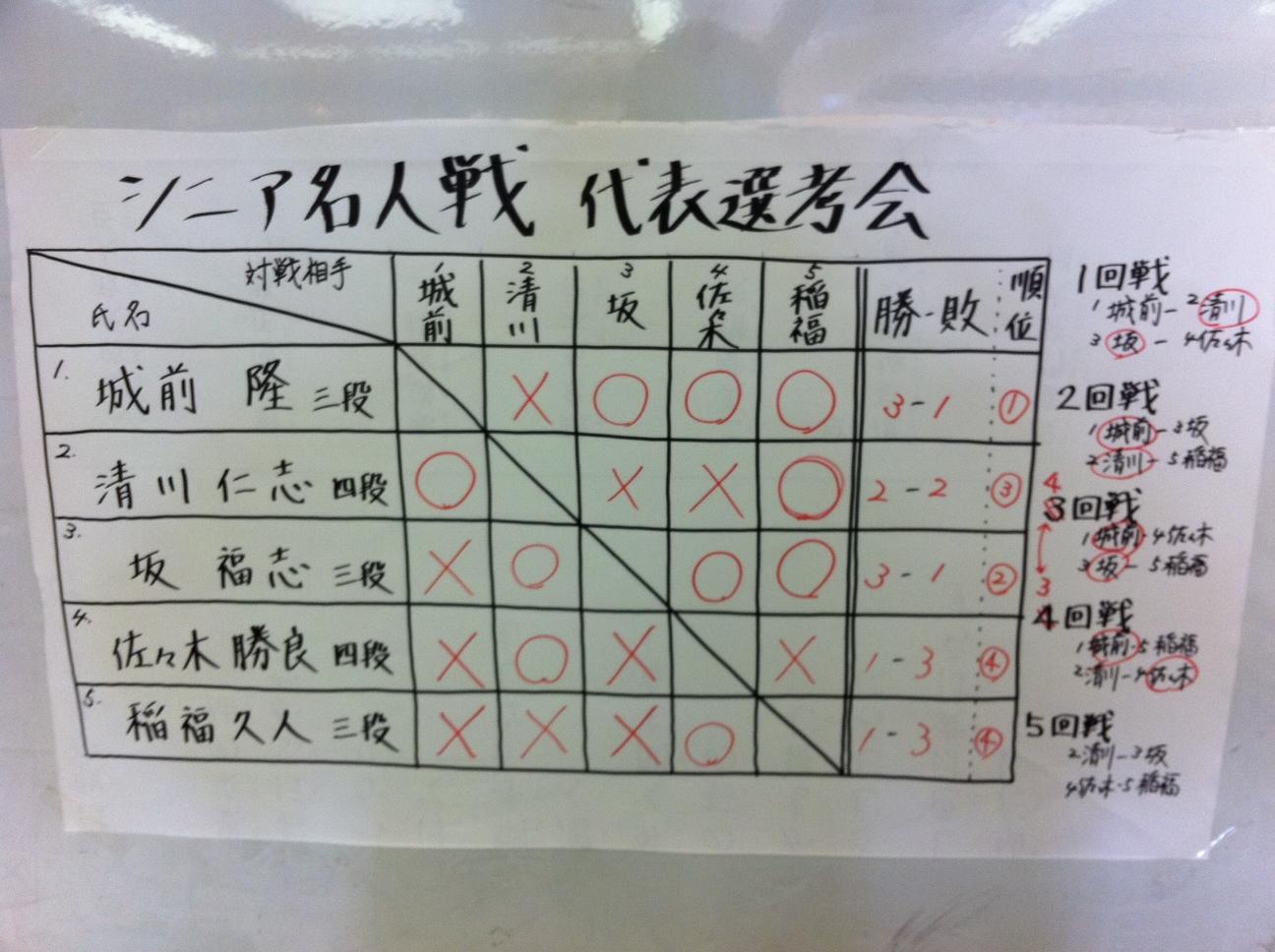 八戸支部シニア代表決定戦
