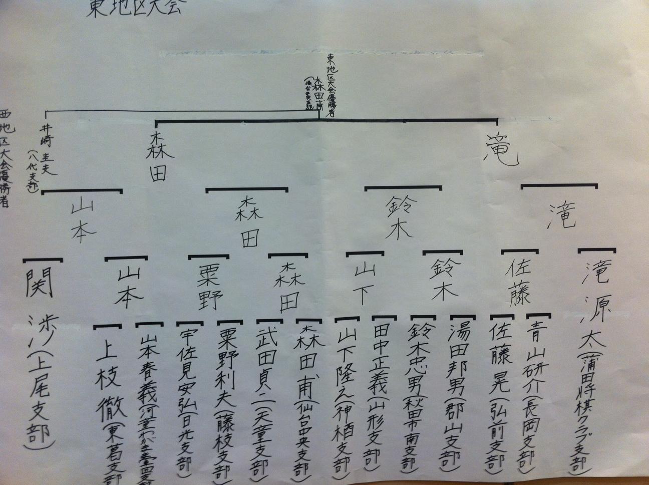 シニア名人トーナメント表