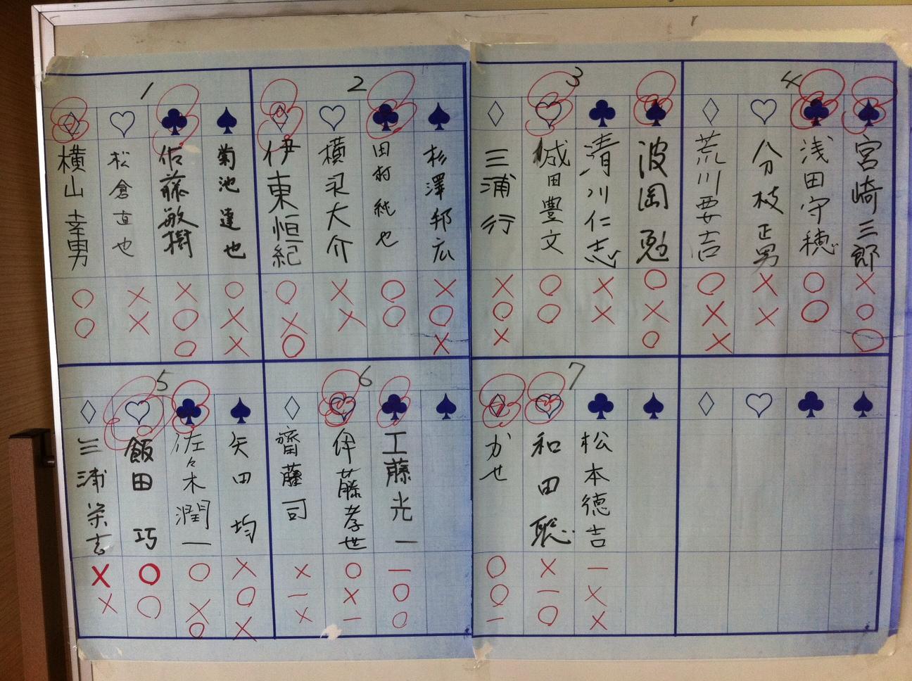 アマ名人予選会 予選リーグ結果
