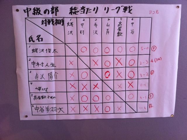 NHKこども将棋大会 中級 結果