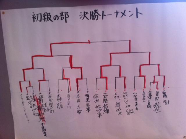 NHKこども将棋大会 初級 結果