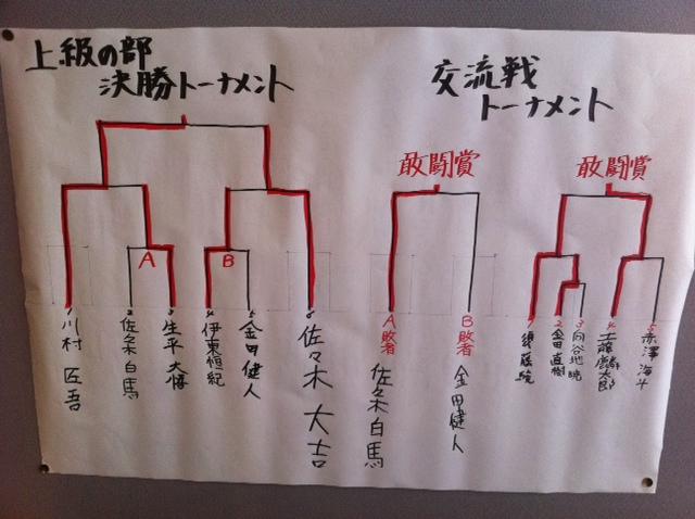 NHKこども将棋大会 上級 結果