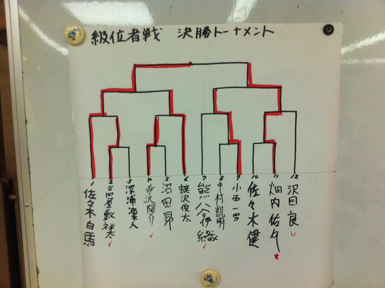池田修一杯 級位者戦