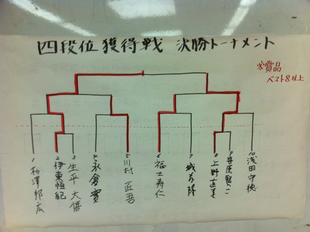 四段位獲得戦 結果