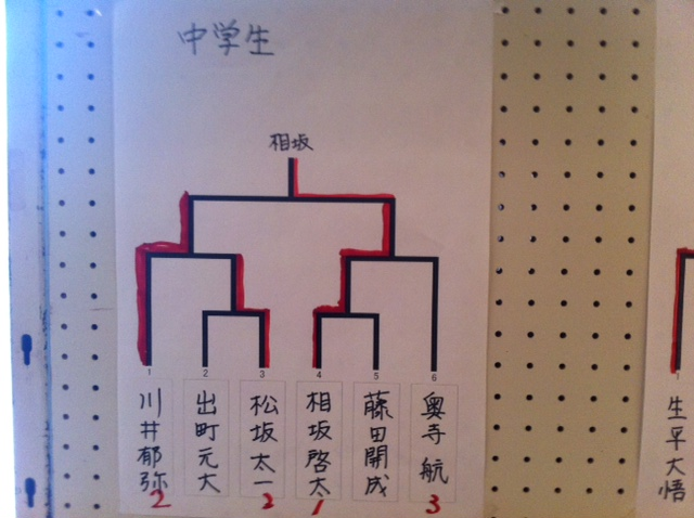 青森県下小・中学生将棋名人戦 中学生 結果