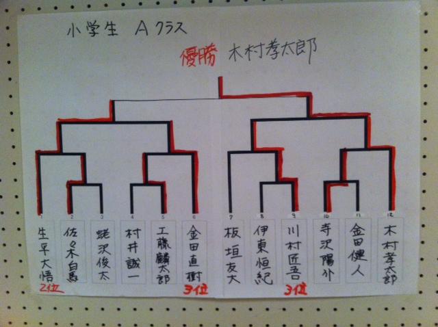 青森県下小・中学生将棋名人戦 小学生 結果