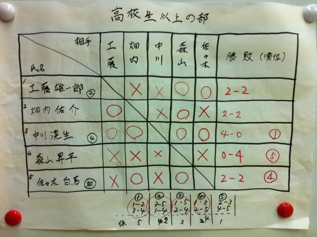 学生将棋大会 高校生 結果