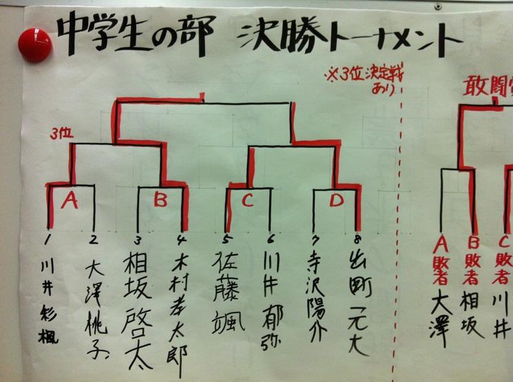 学生将棋大会 中学生 結果