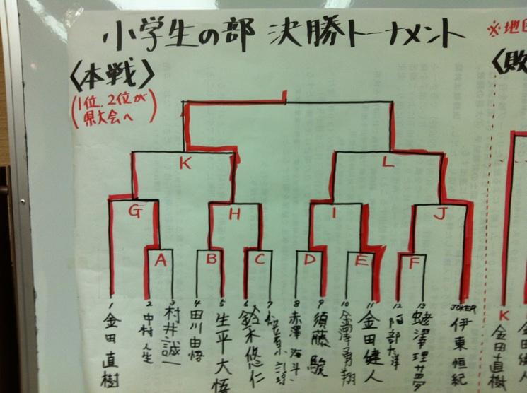 学生将棋大会 小学生 結果