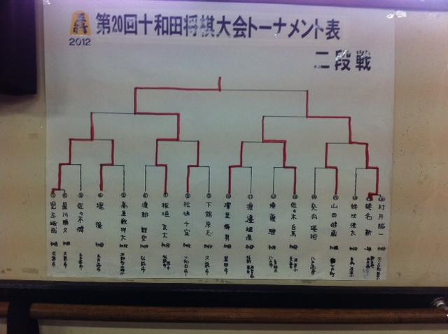 十和田場所 二段位獲得戦 結果
