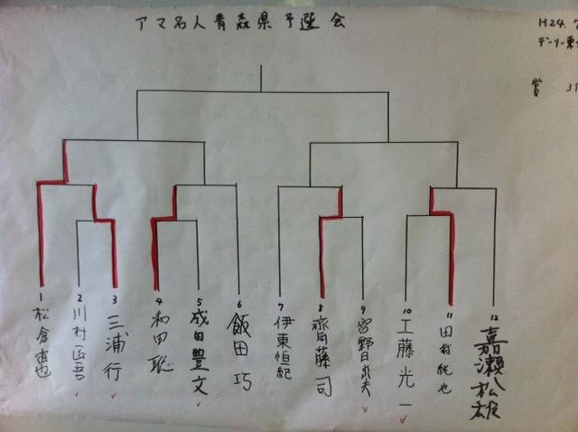 アマ名人予選会 ベスト8