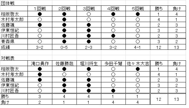 Aomorimiyagi201202_3