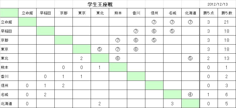 Gakuseiouza201203