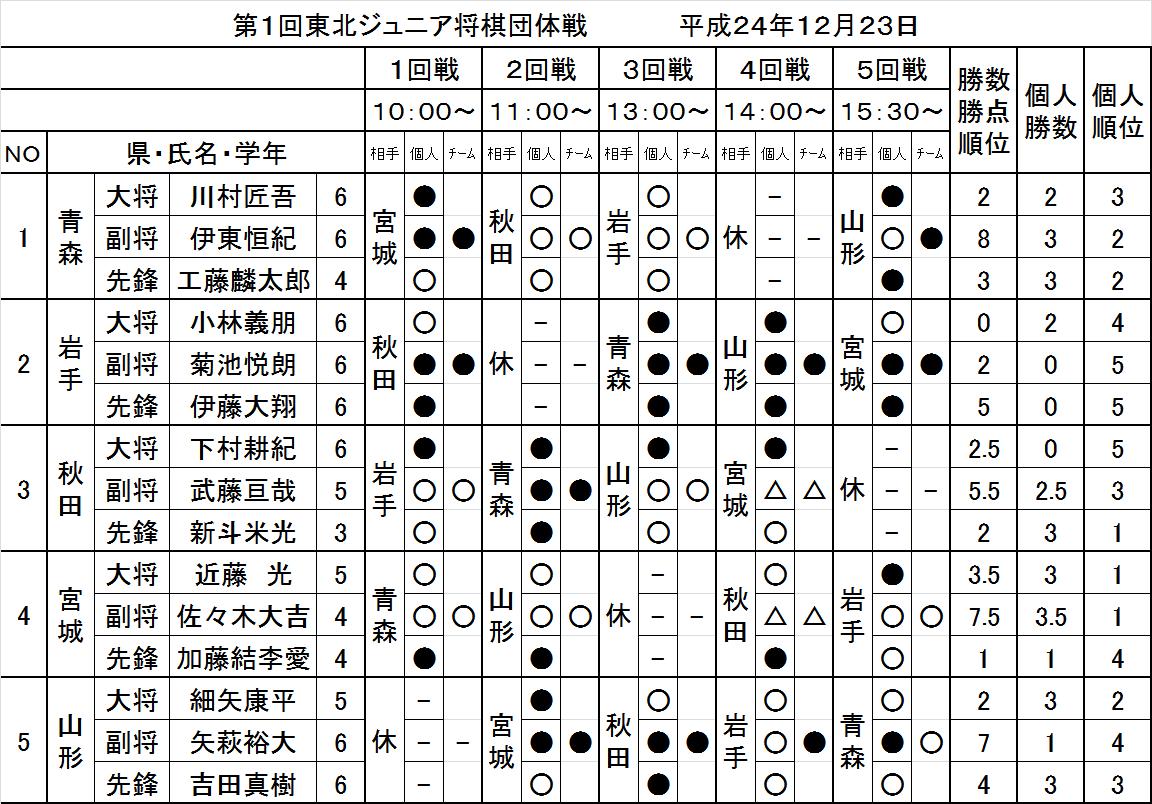 Tohokujunia2012_3