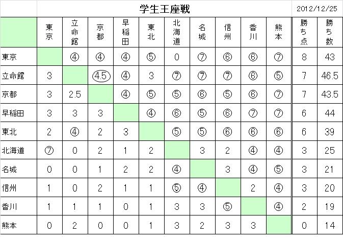 Gakuseiouza201209