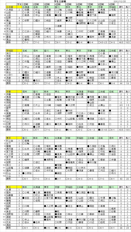 Gakuseiouza201201