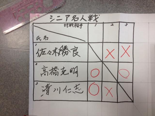 八戸支部シニア名人代表決定戦 結果