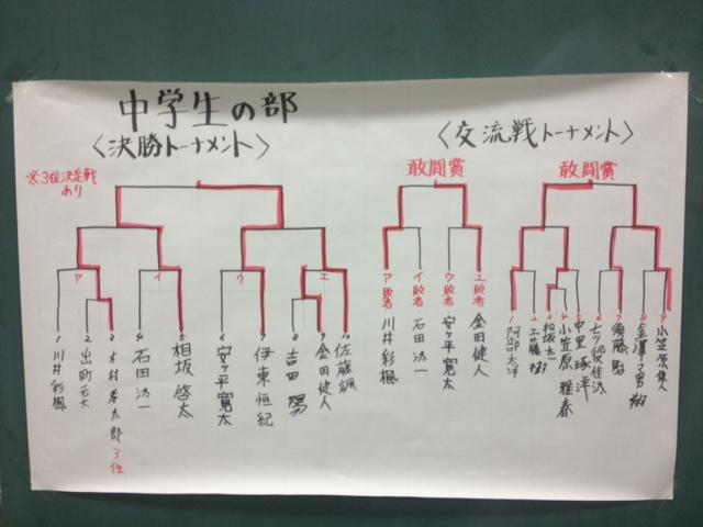 学生将棋大会中学生