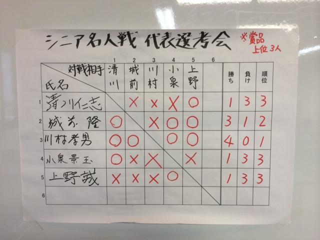 八戸支部シニア名人戦 代表選考会 結果
