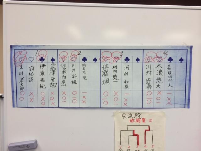 学生将棋大会 中学生の部 予選結果
