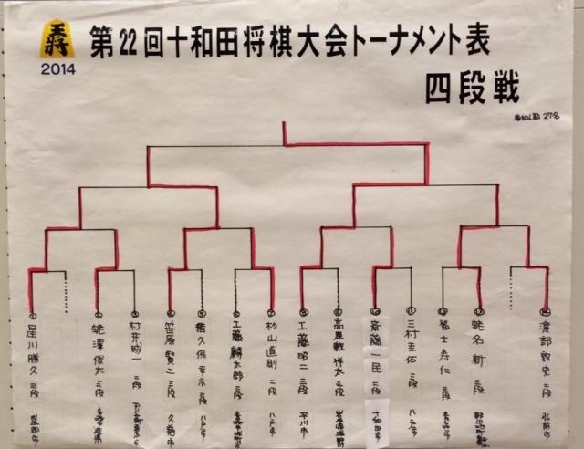 十和田場所 四段位獲得戦 結果