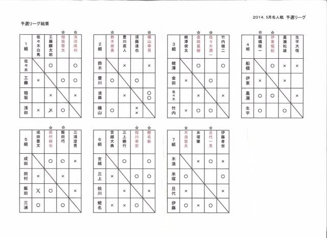 県名人戦 一日目 予選リーグ 結果