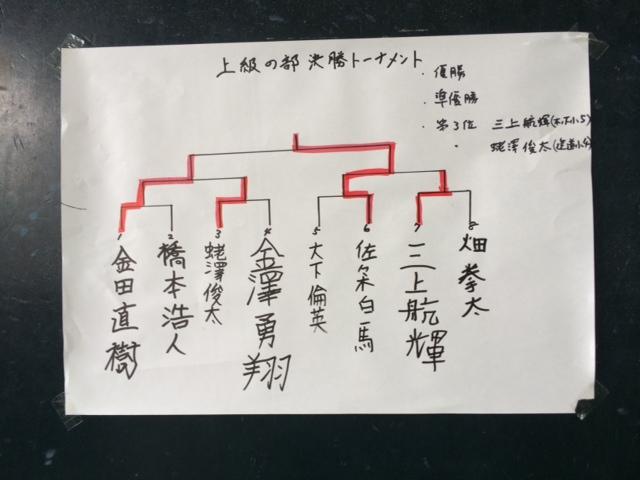 子ども将棋大会 上級の部