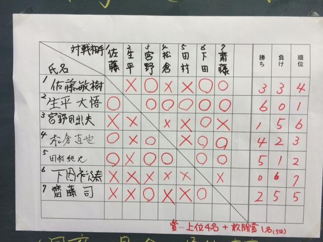 田面木場所 結果