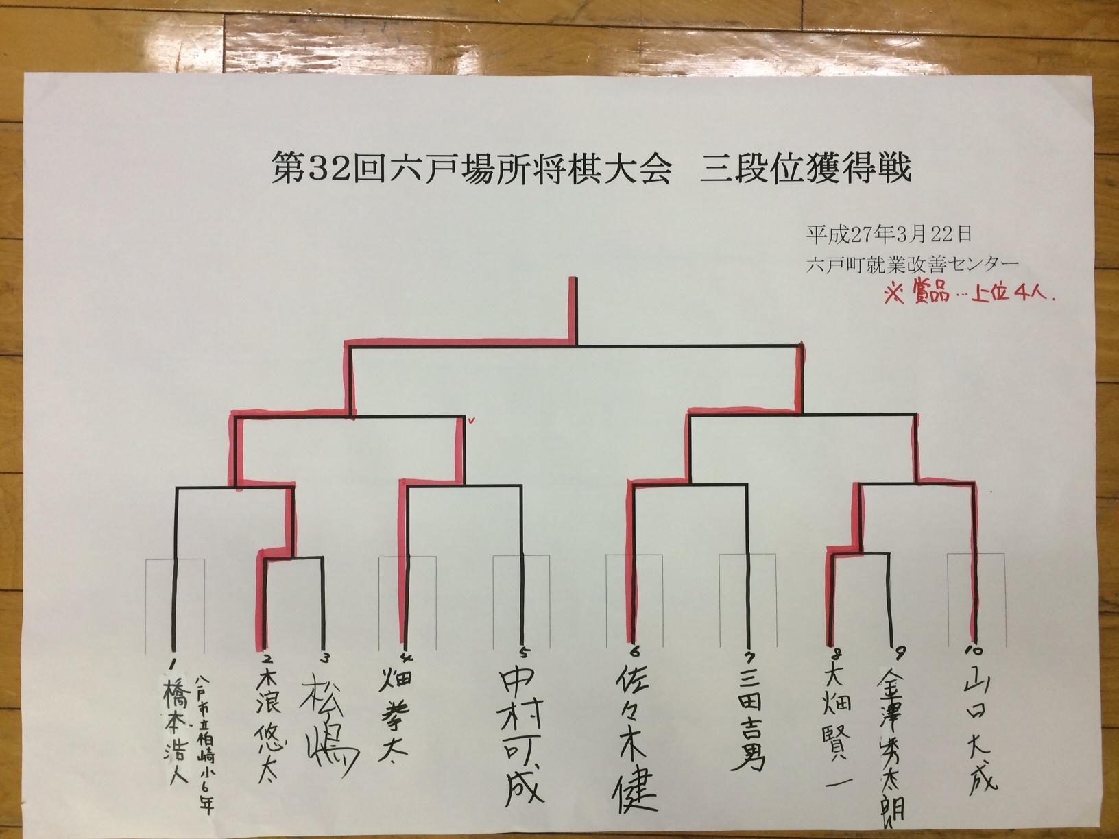 六戸場所 三段位獲得戦