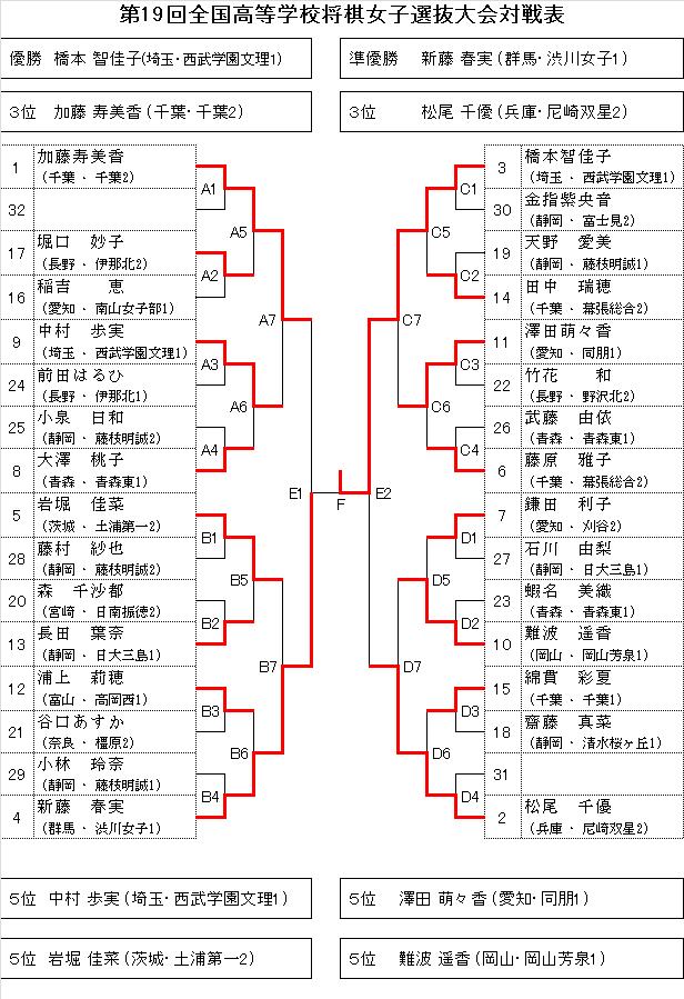 Koukoujoshisenbatu201501