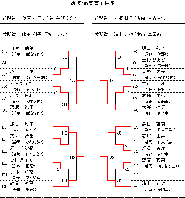 Koukoujoshisenbatu201502
