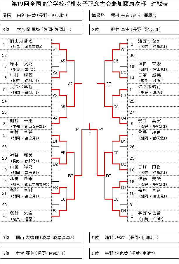 Koukoujoshisenbatu201503