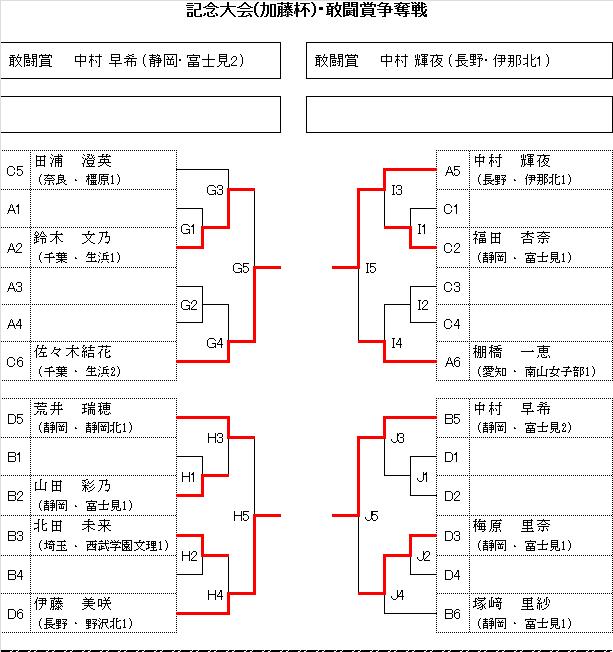 Koukoujoshisenbatu201504
