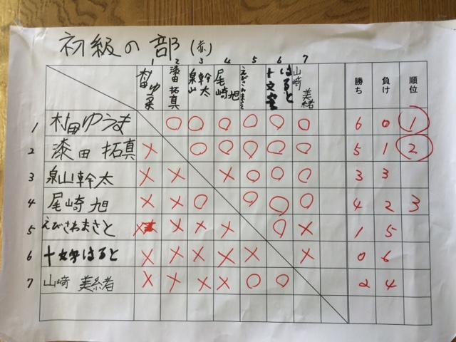 子ども将棋大会 初級の部
