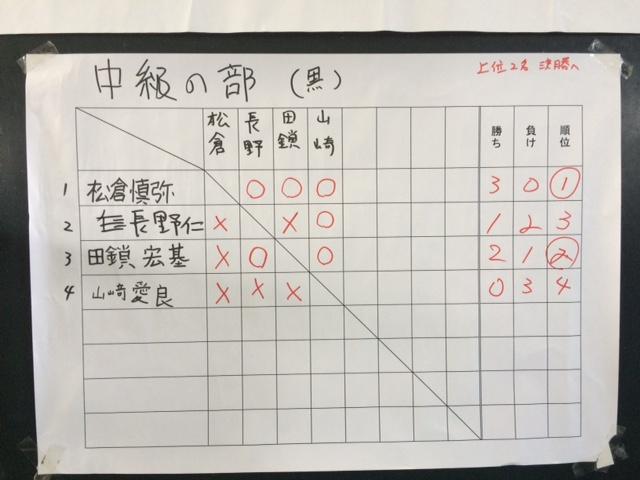 子ども将棋大会 中級の部