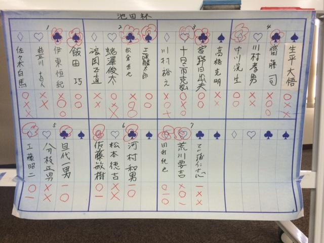池田杯 高段者戦