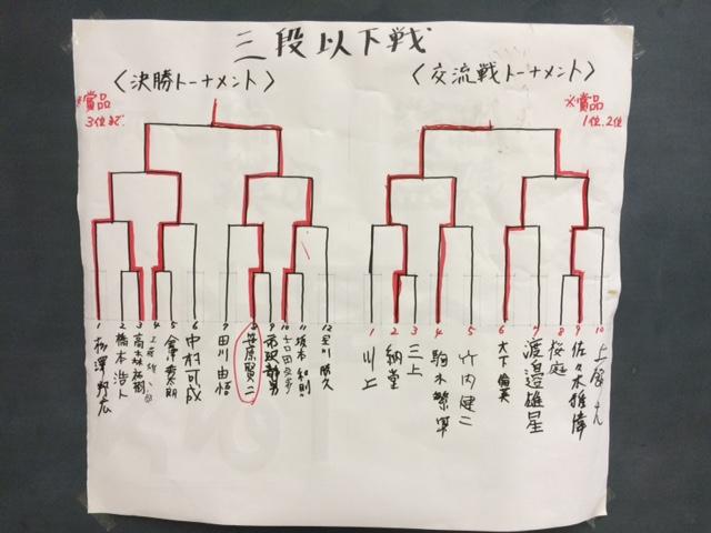 田面木場所 三段以下戦 結果