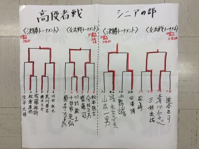 田面木場所 高段者 シニア 結果