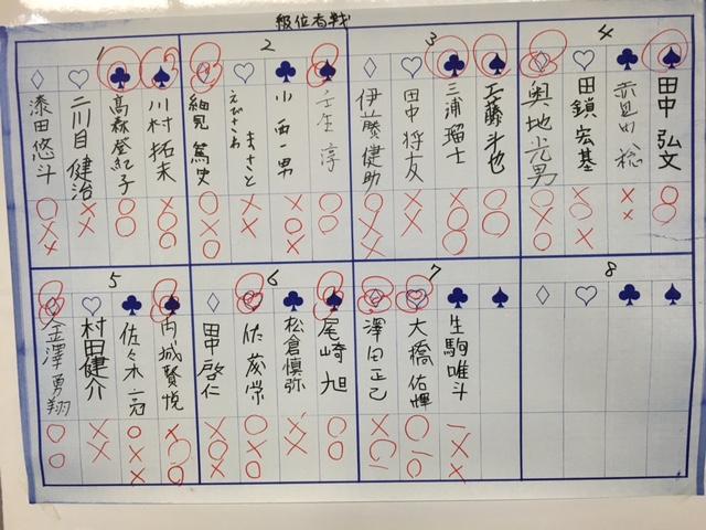 新春将棋大会 予選結果