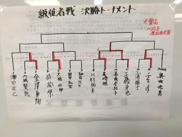 新春将棋大会 級位者戦