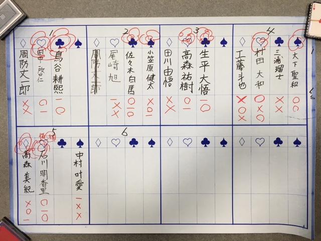 学生将棋大会中学生の部 結果