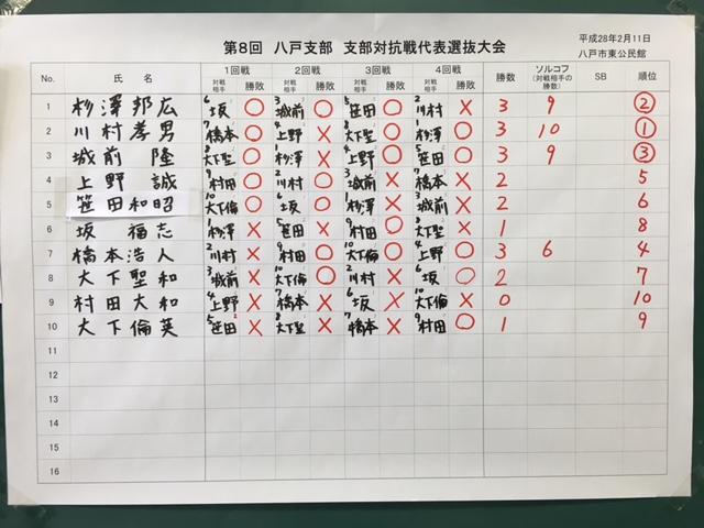 八戸支部対抗代表決定戦 結果