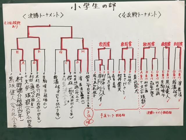 学生将棋大会小学生の部 結果