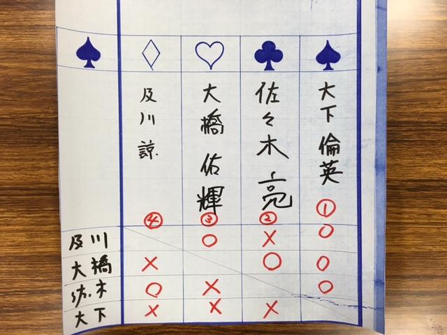 学生将棋大会高校生の部 結果