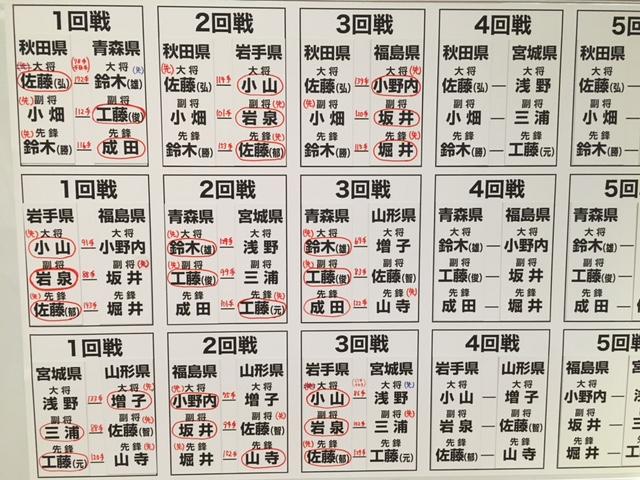 東北六県大会3回戦