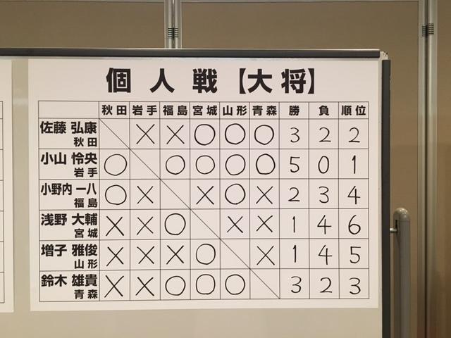 東北六県大会5回戦