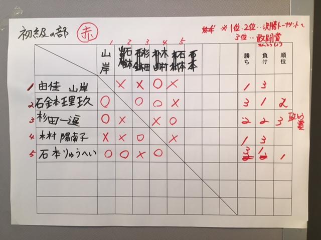 NHKこども将棋大会 初級