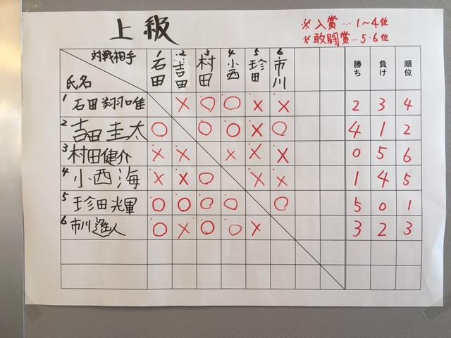 NHKこども将棋大会 上級の部